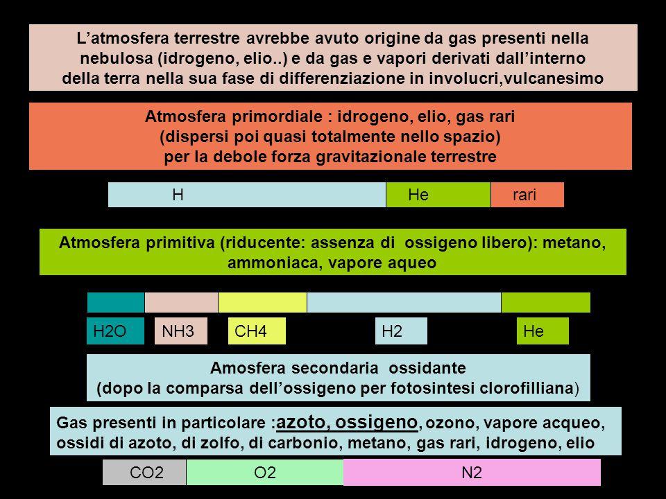 L'atmosfera terrestre avrebbe avuto origine da gas presenti nella nebulosa (idrogeno, elio..) e da gas e vapori derivati dall'interno della terra nella sua fase di differenziazione in involucri,vulcanesimo