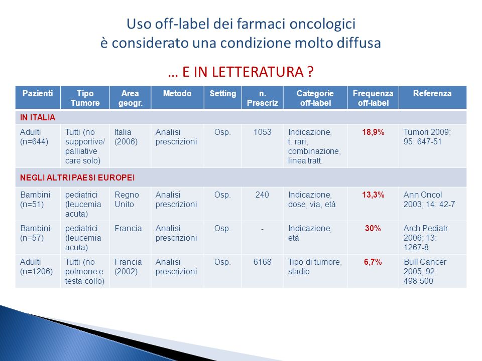 Uso off-label dei farmaci oncologici