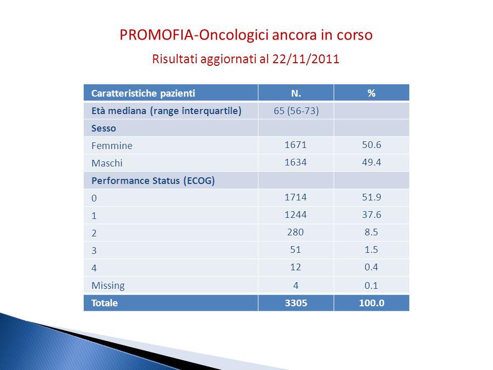PROMOFIA-Oncologici ancora in corso