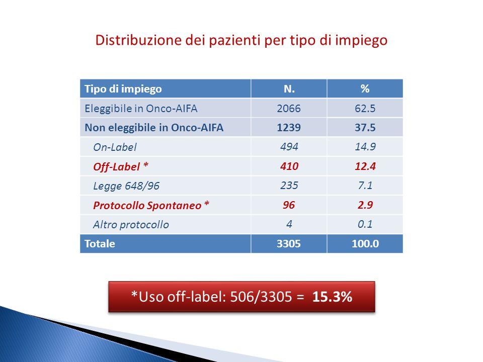 Distribuzione dei pazienti per tipo di impiego