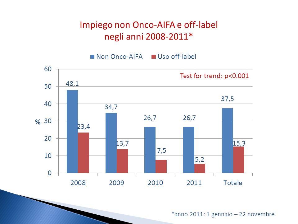 Impiego non Onco-AIFA e off-label negli anni 2008-2011*