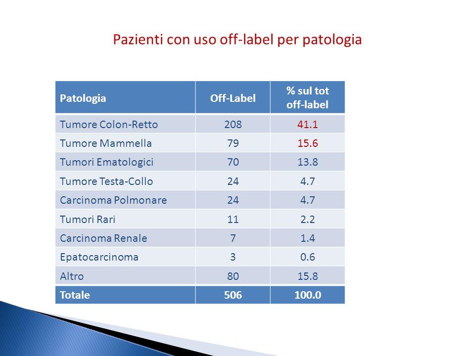Pazienti con uso off-label per patologia