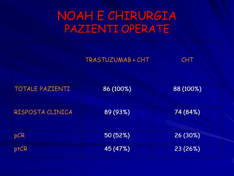 NOAH E CHIRURGIA PAZIENTI OPERATE