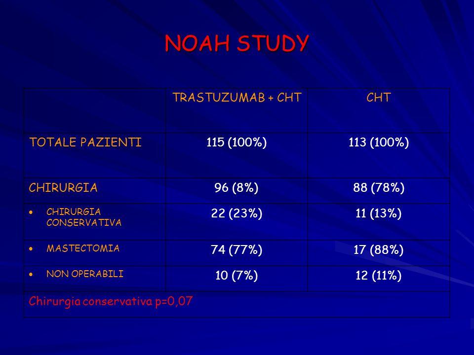 NOAH STUDY TRASTUZUMAB + CHT CHT TOTALE PAZIENTI 115 (100%) 113 (100%)