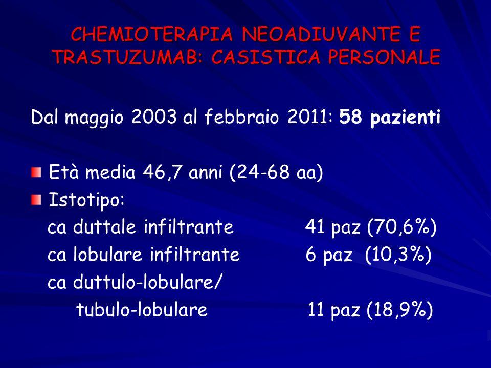 CHEMIOTERAPIA NEOADIUVANTE E TRASTUZUMAB: CASISTICA PERSONALE