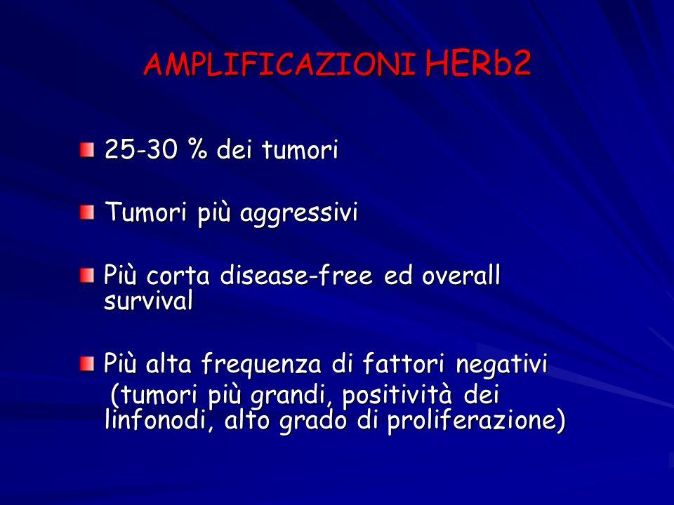 AMPLIFICAZIONI HERb2 25-30 % dei tumori Tumori più aggressivi