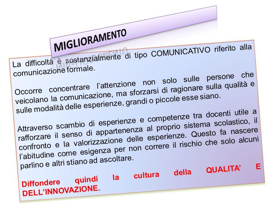 MIGLIORAMENTO La difficoltà è sostanzialmente di tipo COMUNICATIVO riferito alla comunicazione formale.