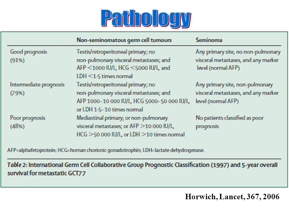 Pathology Horwich, Lancet, 367, 2006