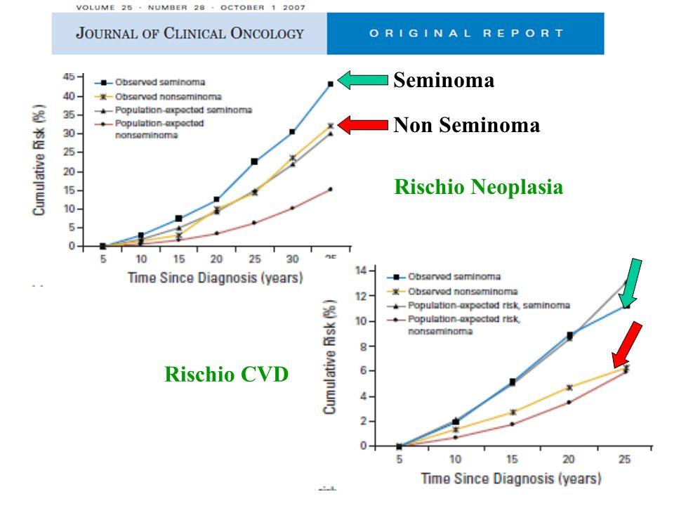 Seminoma Non Seminoma Rischio Neoplasia Rischio CVD