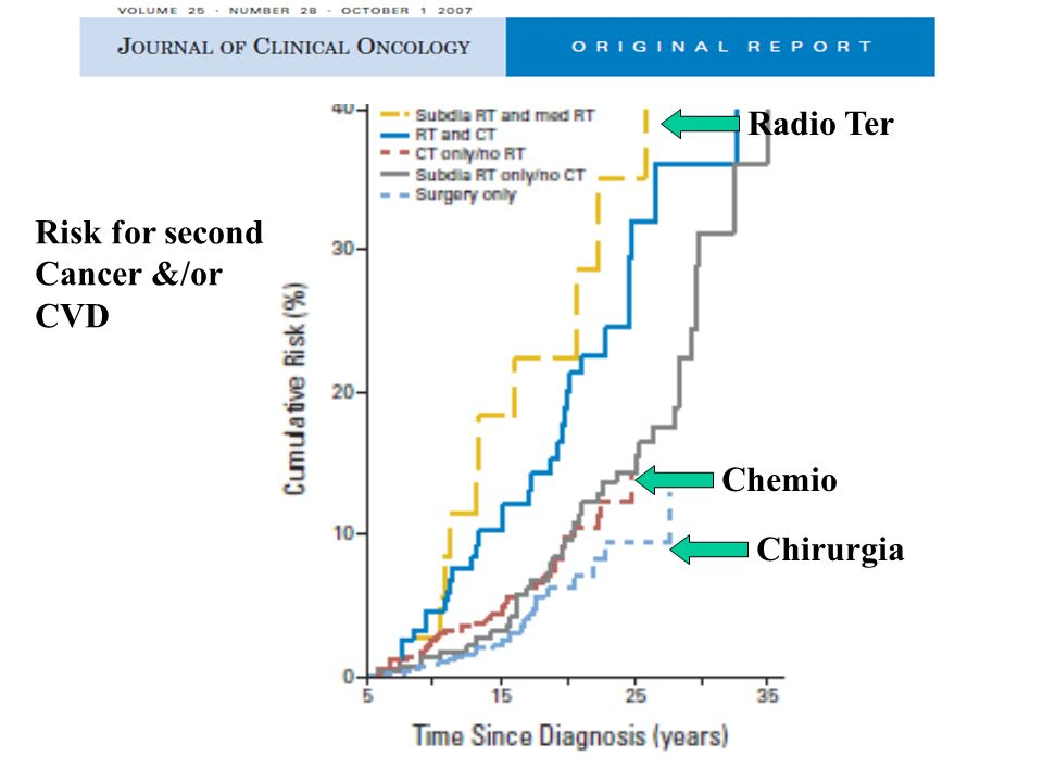 Radio Ter Risk for second Cancer &/or CVD Chemio Chirurgia