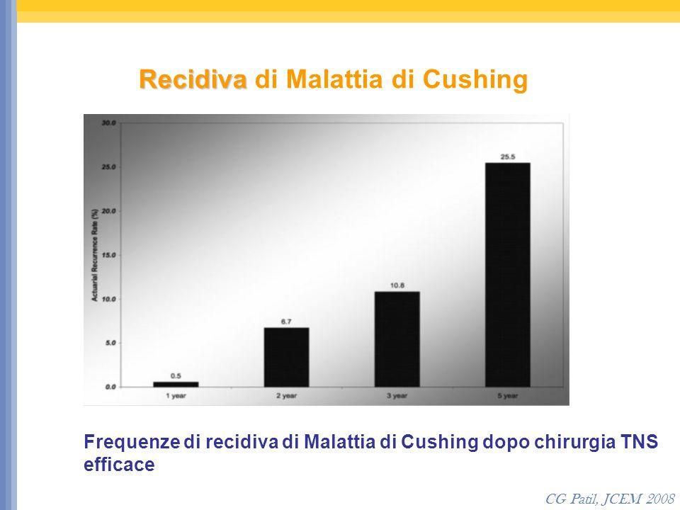 Recidiva di Malattia di Cushing