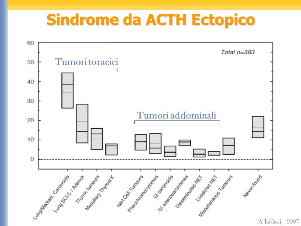 Sindrome da ACTH Ectopico