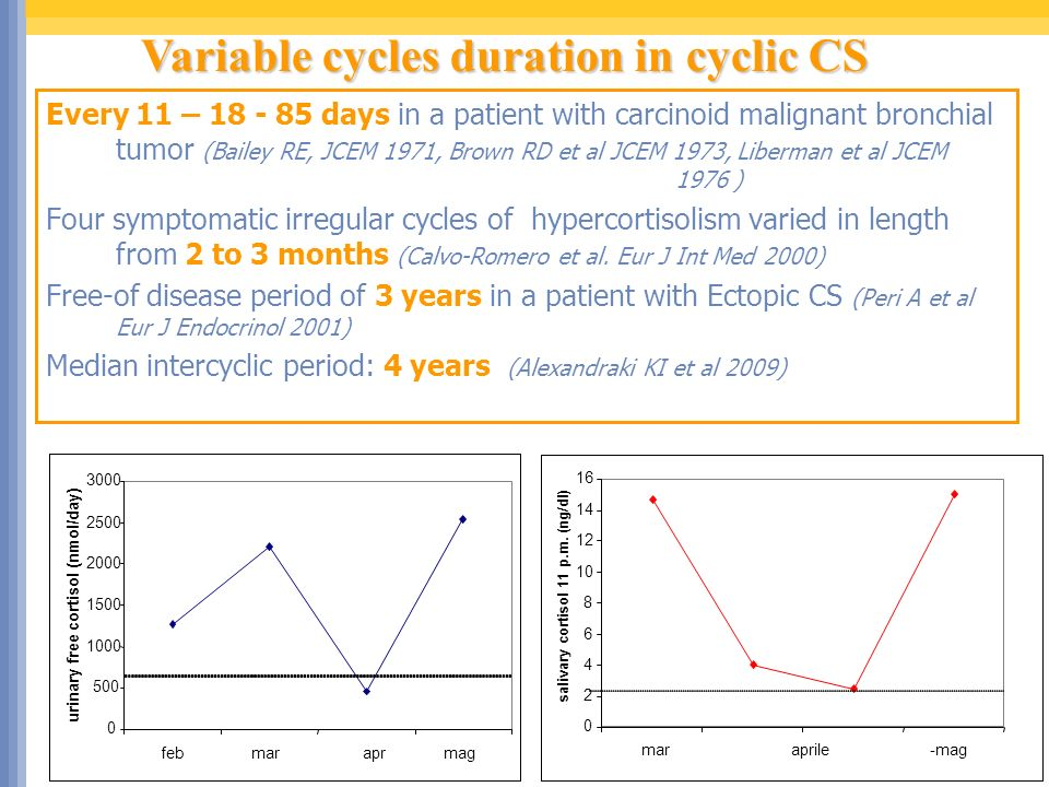 Variable cycles duration in cyclic CS