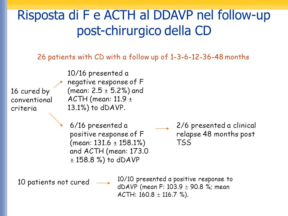 Risposta di F e ACTH al DDAVP nel follow-up post-chirurgico della CD