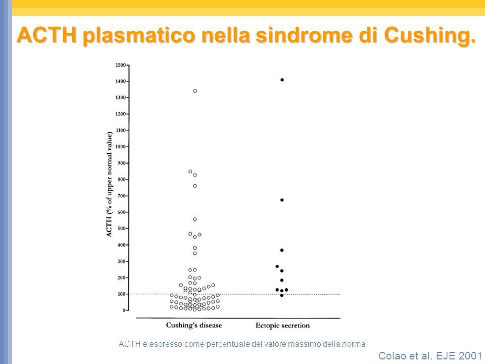 ACTH plasmatico nella sindrome di Cushing.