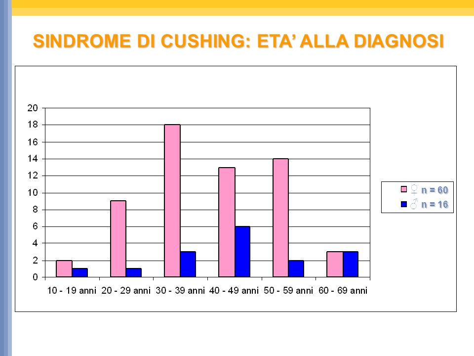 SINDROME DI CUSHING: ETA' ALLA DIAGNOSI