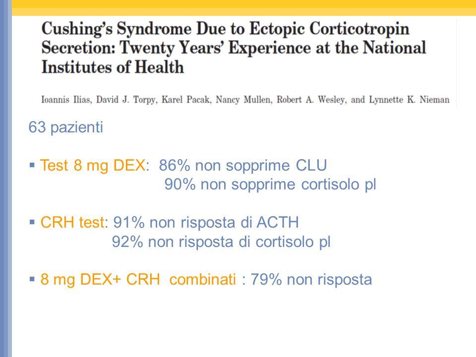 63 pazienti Test 8 mg DEX: 86% non sopprime CLU. 90% non sopprime cortisolo pl. CRH test: 91% non risposta di ACTH.