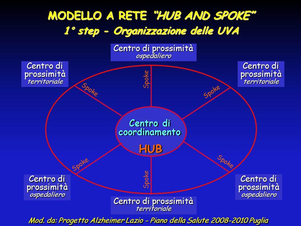 MODELLO A RETE HUB AND SPOKE 1° step - Organizzazione delle UVA