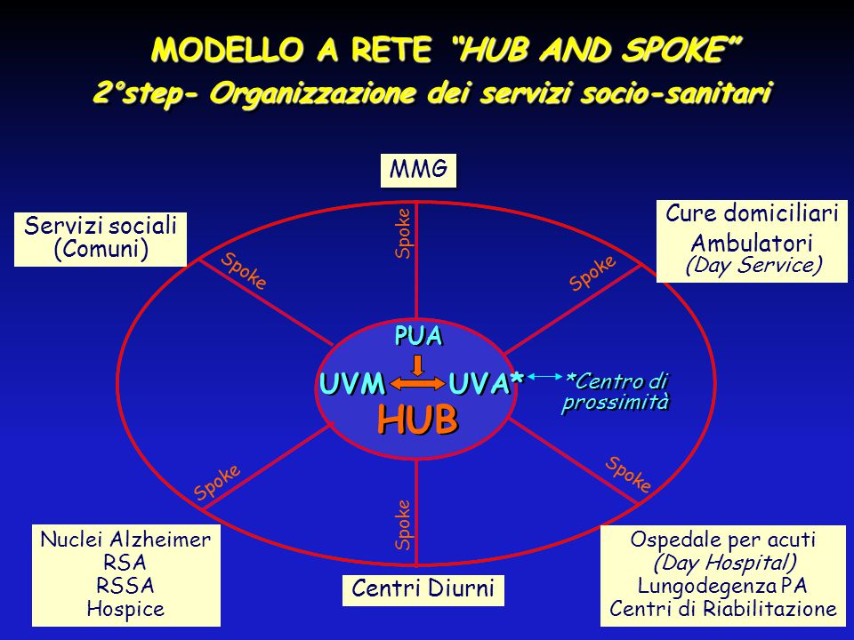 HUB MODELLO A RETE HUB AND SPOKE
