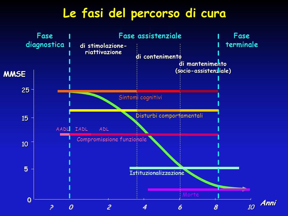 Le fasi del percorso di cura (socio-assistenziale)