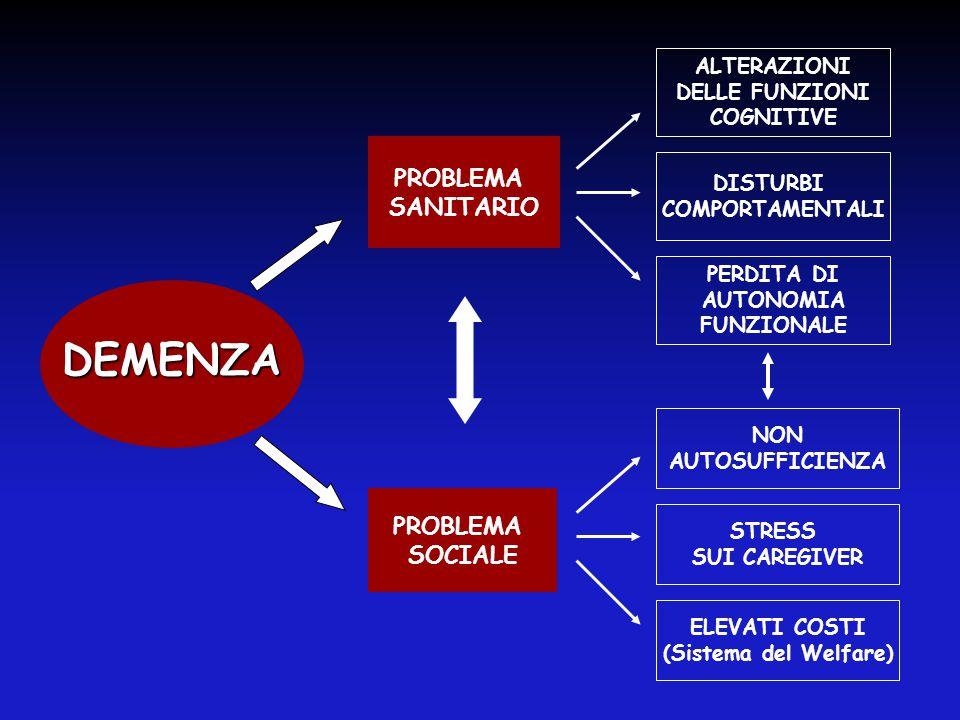 DEMENZA PROBLEMA SANITARIO PROBLEMA SOCIALE ALTERAZIONI DELLE FUNZIONI