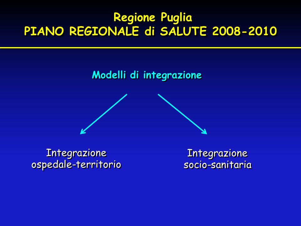PIANO REGIONALE di SALUTE 2008-2010 Modelli di integrazione