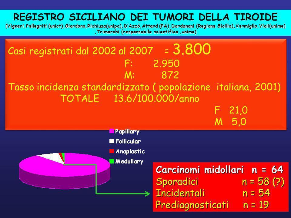 REGISTRO SICILIANO DEI TUMORI DELLA TIROIDE