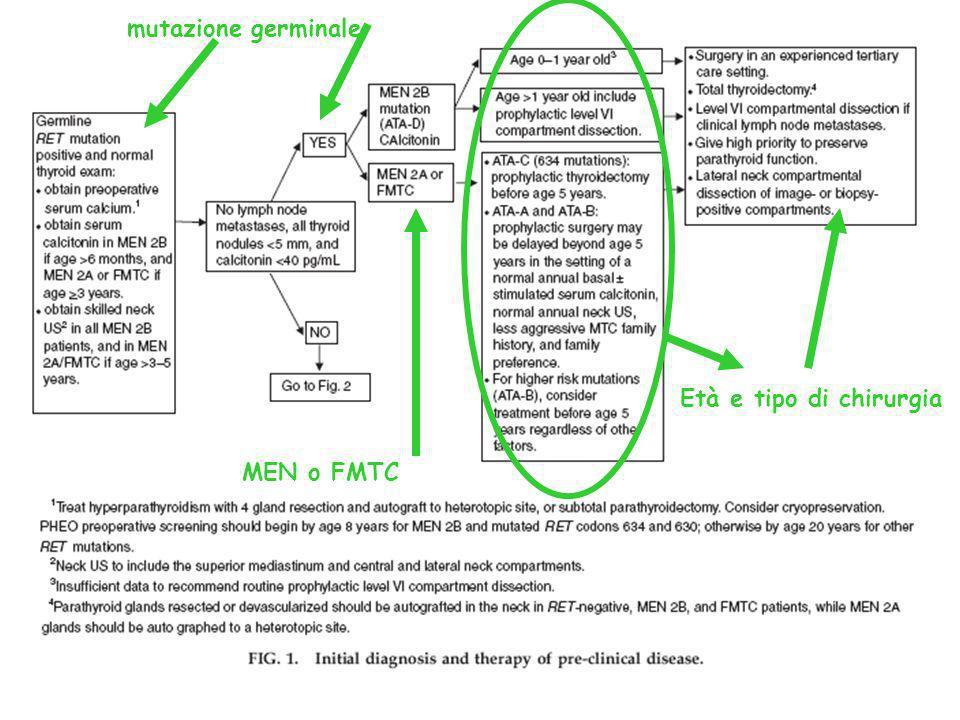 mutazione germinale Età e tipo di chirurgia MEN o FMTC