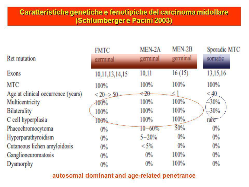 Caratteristiche genetiche e fenotipiche del carcinoma midollare