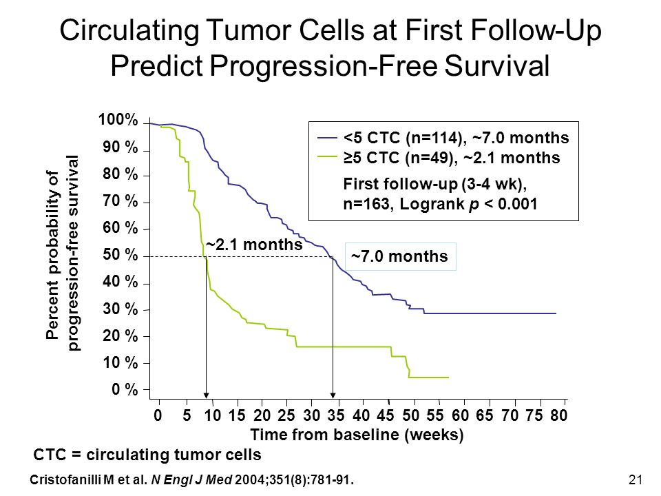 Circulating Tumor Cells at First Follow-Up Predict Progression-Free Survival