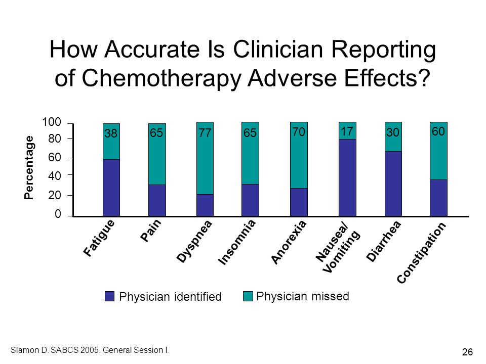 How Accurate Is Clinician Reporting of Chemotherapy Adverse Effects
