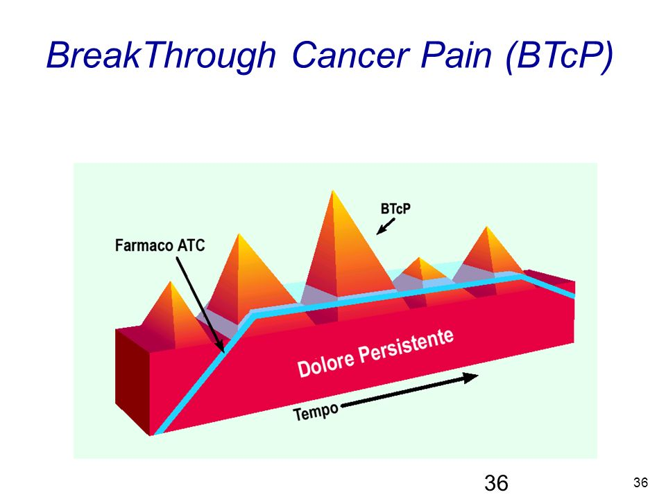 BreakThrough Cancer Pain (BTcP)