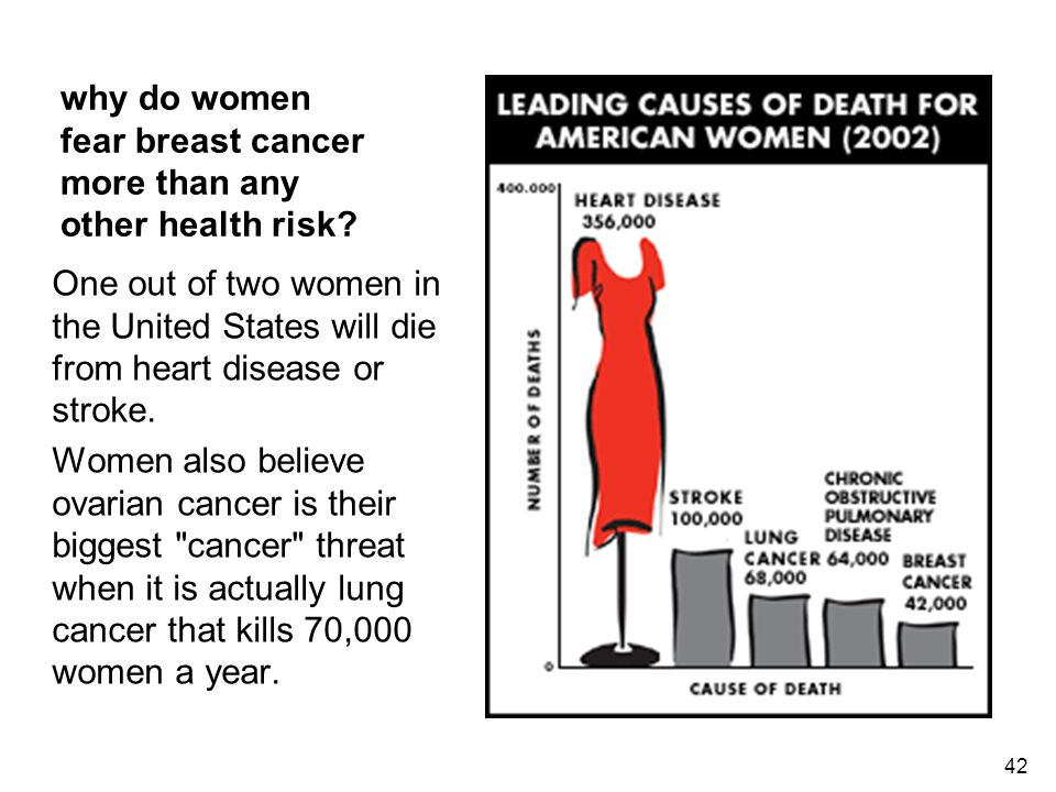why do women fear breast cancer more than any other health risk