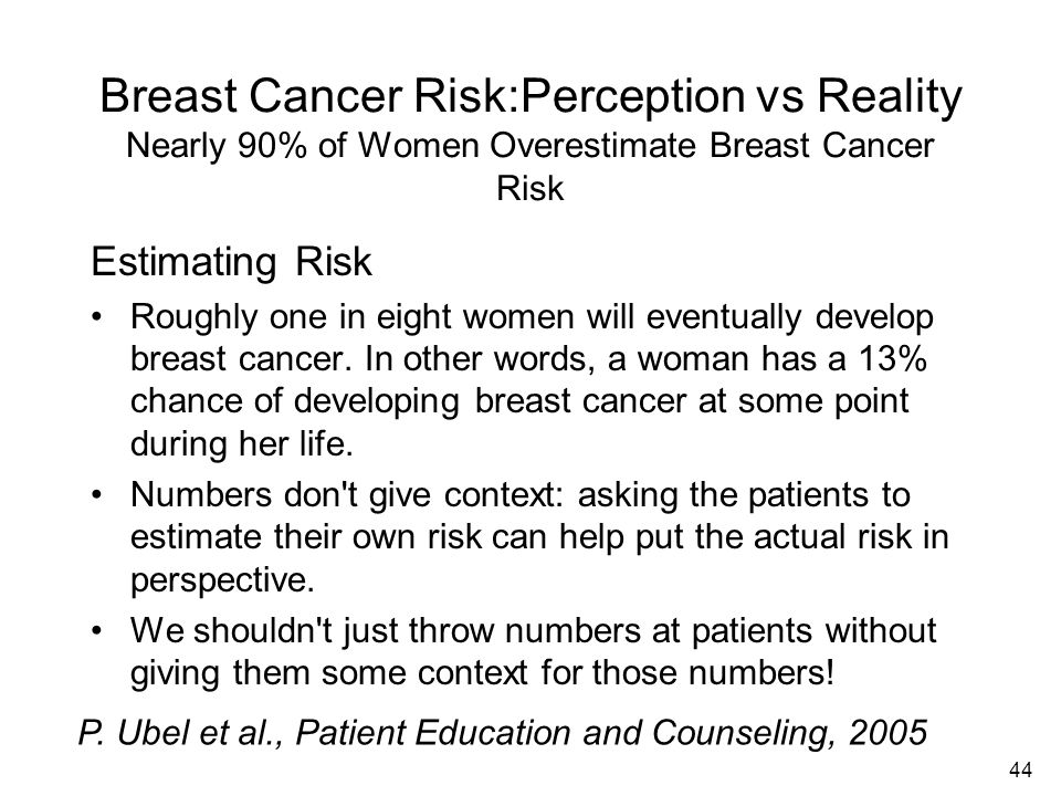 Breast Cancer Risk:Perception vs Reality Nearly 90% of Women Overestimate Breast Cancer Risk
