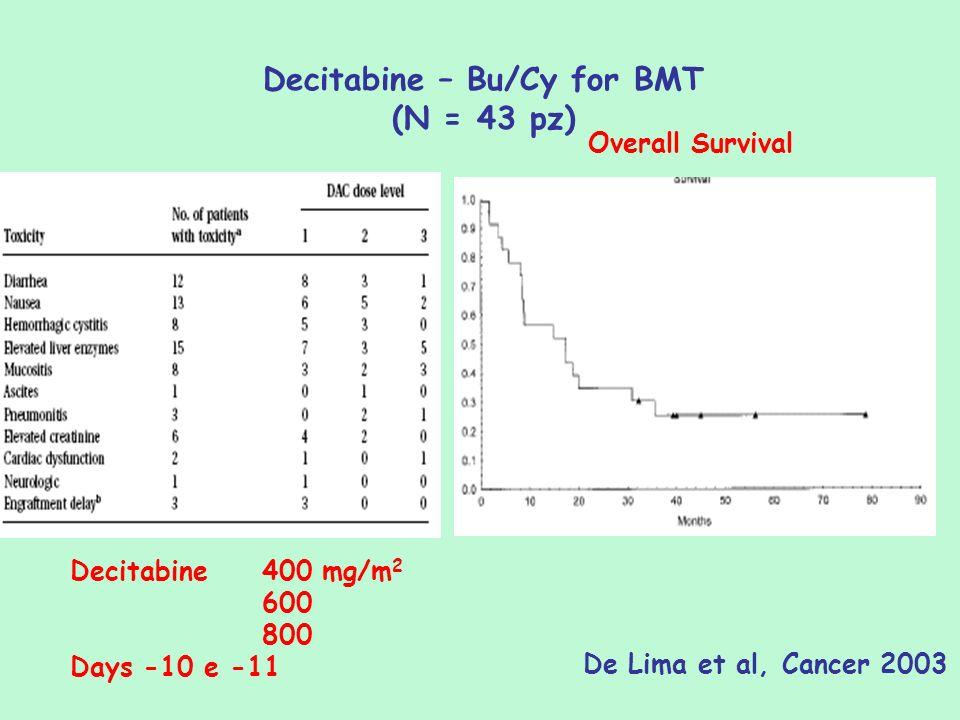 Decitabine – Bu/Cy for BMT