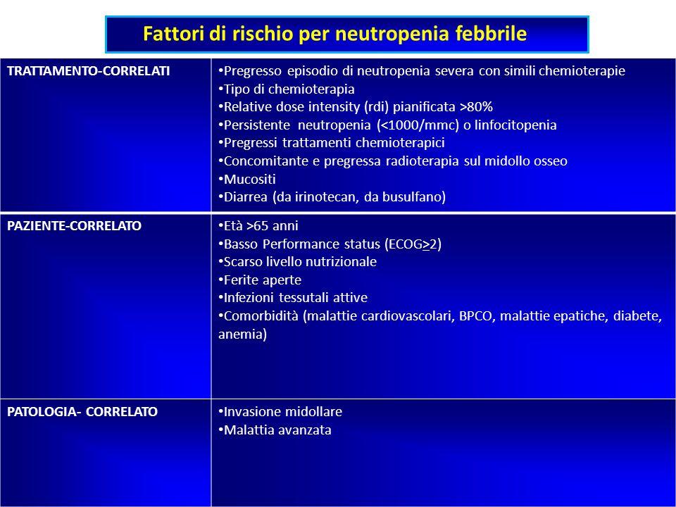 Fattori di rischio per neutropenia febbrile