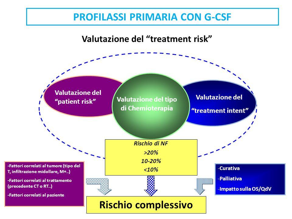PROFILASSI PRIMARIA CON G-CSF Rischio complessivo