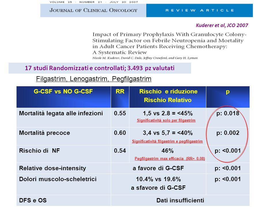 17 studi Randomizzati e controllati; 3.493 pz valutati