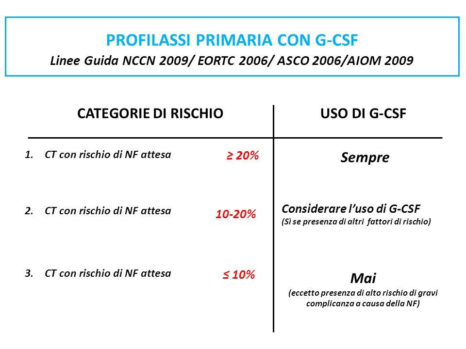 PROFILASSI PRIMARIA CON G-CSF Linee Guida NCCN 2009/ EORTC 2006/ ASCO 2006/AIOM 2009