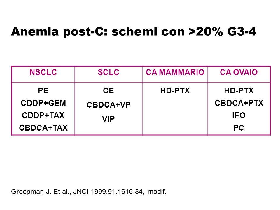 Anemia post-C: schemi con >20% G3-4