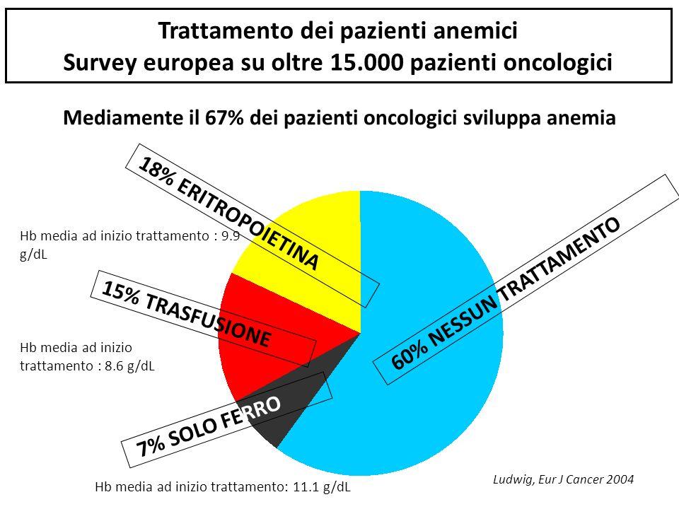 Mediamente il 67% dei pazienti oncologici sviluppa anemia