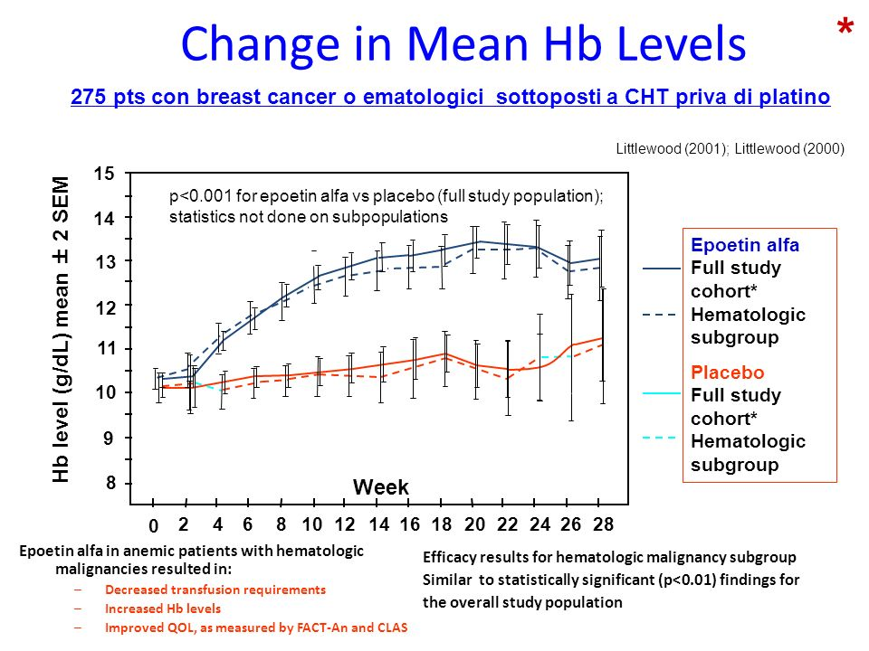 Change in Mean Hb Levels