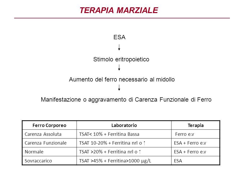 TERAPIA MARZIALE ESA Stimolo eritropoietico