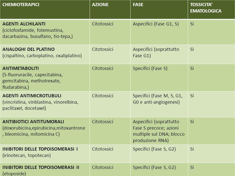 CHEMIOTERAPICI AZIONE. FASE. TOSSICITA' EMATOLOGICA. AGENTI ALCHILANTI. (ciclofosfamide, fotemustina, dacarbazina, busulfano, tio-tepa,)
