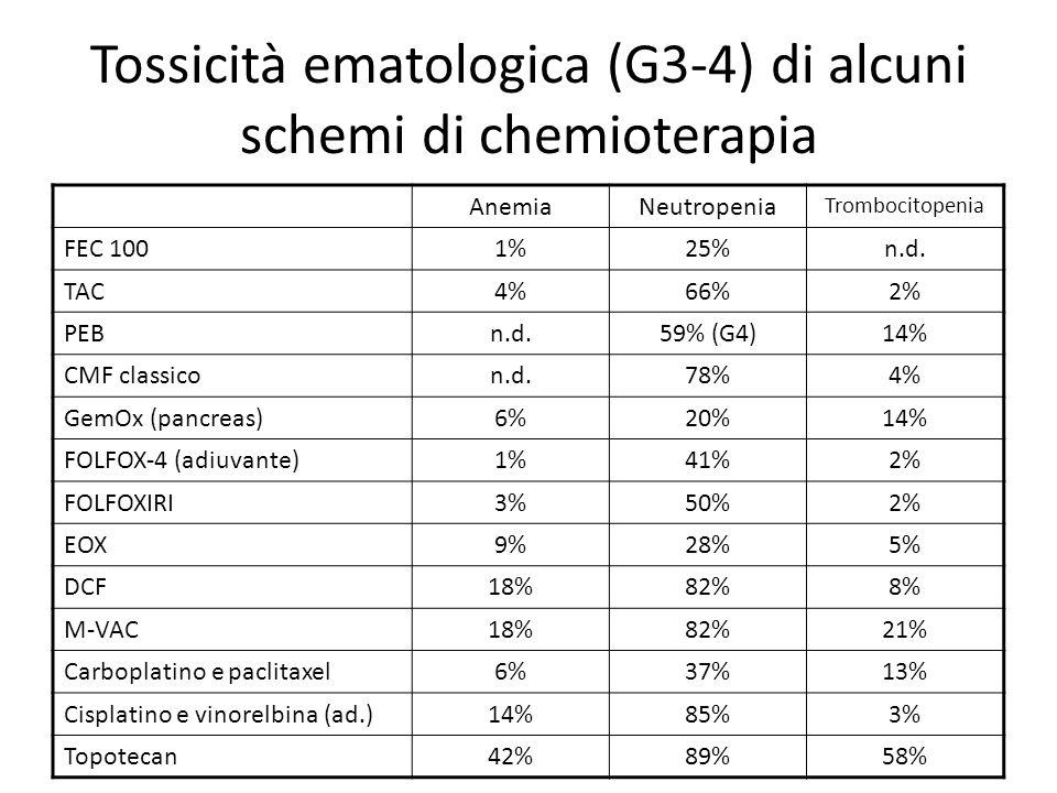 Tossicità ematologica (G3-4) di alcuni schemi di chemioterapia