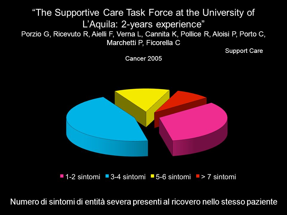 The Supportive Care Task Force at the University of L'Aquila: 2-years experience Porzio G, Ricevuto R, Aielli F, Verna L, Cannita K, Pollice R, Aloisi P, Porto C, Marchetti P, Ficorella C Support Care Cancer 2005