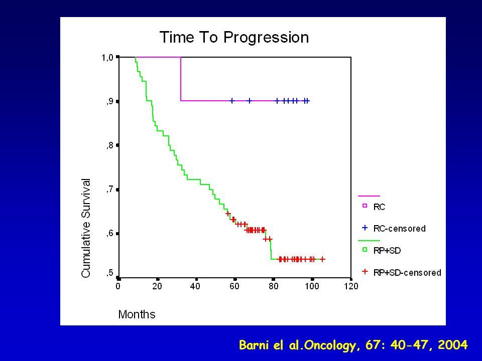 Barni el al.Oncology, 67: 40-47, 2004