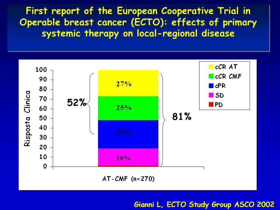 First report of the European Cooperative Trial in Operable breast cancer (ECTO): effects of primary systemic therapy on local-regional disease