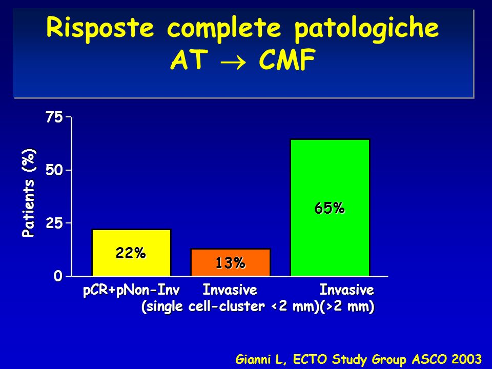 Risposte complete patologiche AT  CMF (single cell-cluster <2 mm)