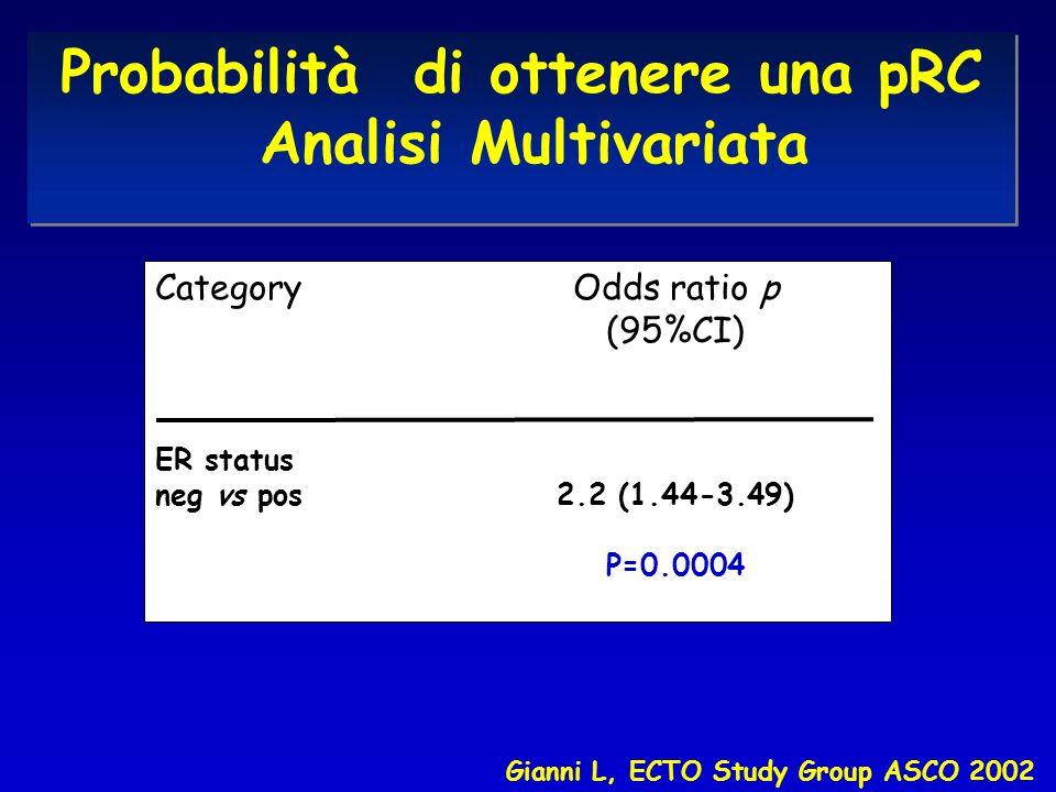 Probabilità di ottenere una pRC Analisi Multivariata